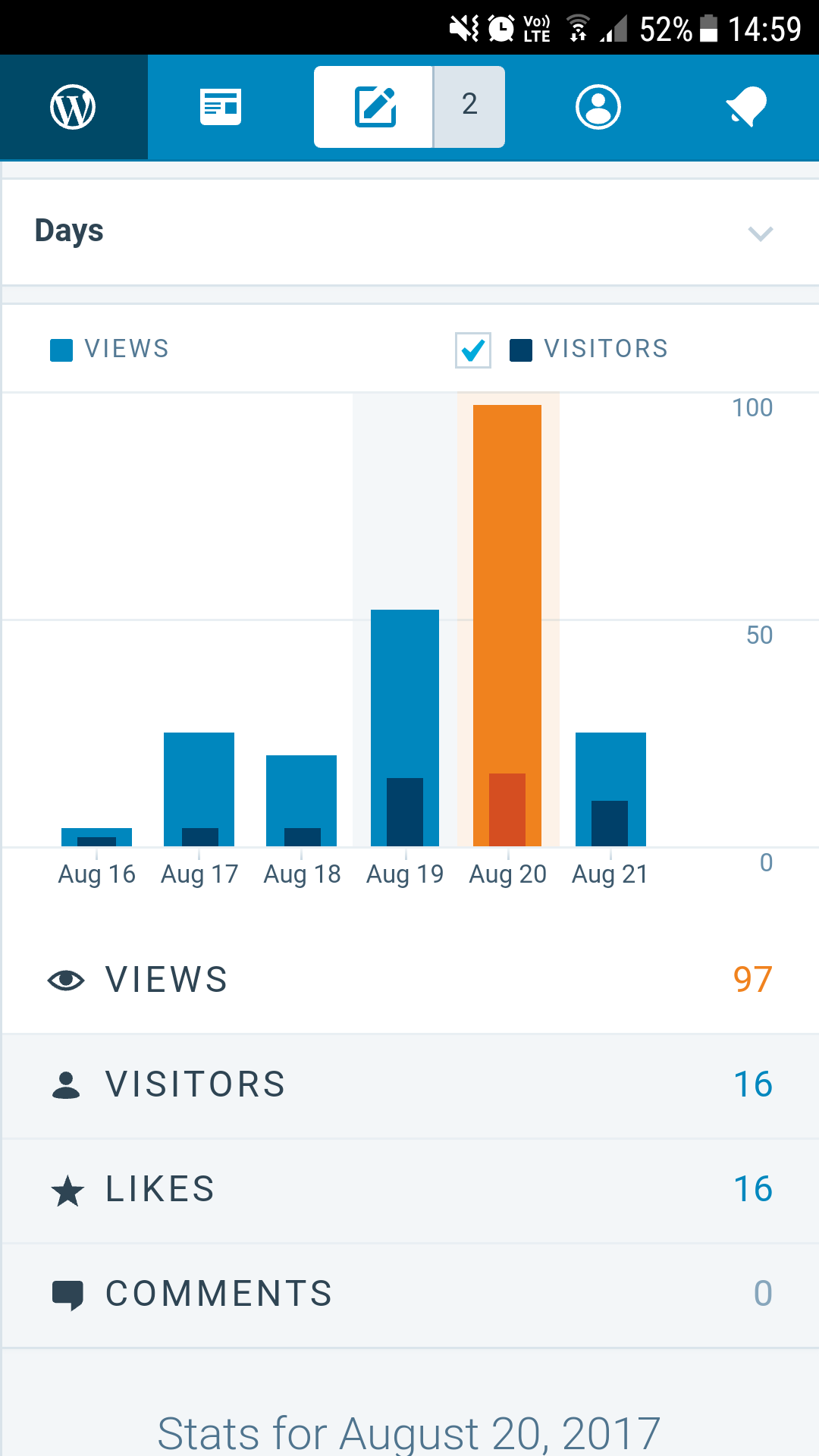 Wow 97 views and just 16 visitors???? Wonder how that happened